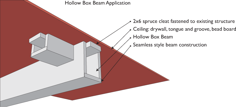 Box Beam Systems